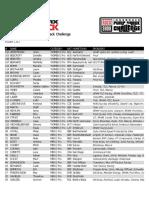 Crankworx Innsbruck 2019 RockShox Innsbruck Pump Track Challenge - Rider List