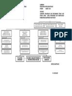 Bagan Struktur Organisasi Dinas Pendidikan Dan Kebudayaan Terbaru Revisi Lagi