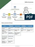 Scrum Process Chart Spanish
