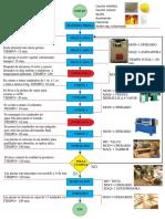 Diagrama de Flujo Fabricación de Borrador