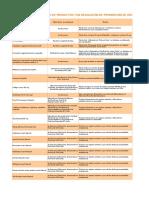 Listado de Productos Con Resol Prohibicion Uso y Distribucion
