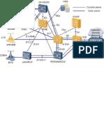 Arquitectura y Evolucion de Las Redes Moviles