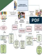 Mapa mental corrientes pedagógicas contemporáneas