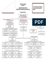 Ob Org Chart New