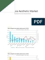 Indonesia Aesthetic Market
