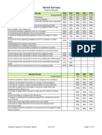 Douglas County School District Senior & Alumni Satisfaction Surveys