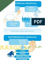 Gráfico  sobre la Inteligencia Musical