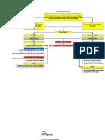 Pathway Septum Deviasi