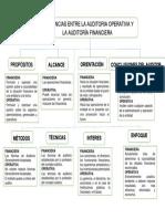 DIFERENCIAS ENTRE AUDITORIA.docx