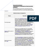 Angiosperm Derived Characteristics