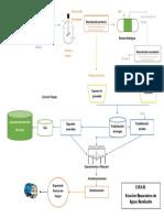 Diagrama EDAR