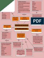 Mapa mental estrategias metodológicas Educación