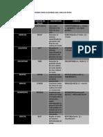 Funciones Para Elavorar Una Tabla en Excel
