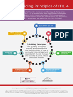 Infographic 7 Guiding Principles of ITIL 4