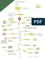 Angular Dev Roadmap