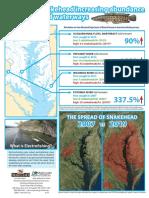 Snakehead Data