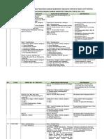 Matriks perubahan RPJPD
