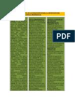Cuadro Comparativo de Los Requesitos Para La Obtencion Del Grado Academico y Titulo Profesional