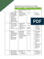 367231991 Pelayanan Kefarmasian Dan Penggunaan Obat Pkpo Docx