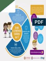 Infografia de La Prueba Sociales y Competencias Ciudadanas Saber 11