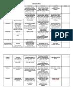 Tabela de identificação de parasitos