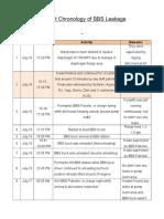 Incident Chronology of BBS Leakage Rev.1