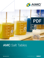 AMC Salt Tables Oct17