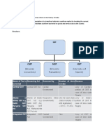GST Framework