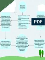 Gsolis_Mapa Conceptual Educación, Programas y Legislación Ambiental