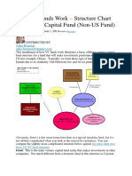 How VC Funds Work – Structure Chart for Venture Capital Fund