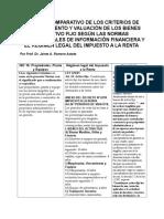 ANÁLISIS COMPARATIVO DE LOS CRITERIOS DE RECONOCIMIENTO Y VALUACIÓN DE LOS BIENES DEL ACTIVO FIJO