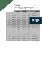 Pembagian Ruang JLPT Periode a Juli 2019 N12345 (Total. 5.856 Peserta) 9 Mei 2019 FINISH