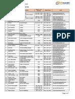 (1) Daftar Nomor Telp & Email Karyawan PT UG Mandiri - Updated 23 oktober 2018.docx