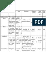 Anticoagulantes diferencias.docx