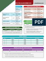 Tabla de clasificación de recargos Salario mínimo