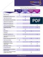 PARfessionals 'The Four Peer Recovery Domains List (2014)