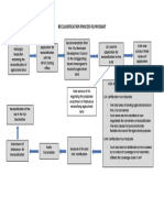 Reclassification Flowchart