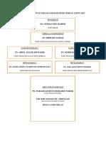 Carta Organisasi Jawatankuasa Ps1m Sk Bukit Rokan