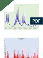 Data Inflow Saguling 2015-2018