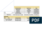 SIL-HAZOP Project Schedule
