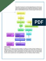 Mapa Conceptual Adc y Dac
