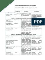 Terminos de Negociacion Internacional INCOTERMS