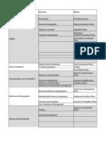 Effort Estimate(Process Design & Templates) - PCMM Level 2-2