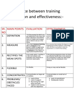 Difference between training evaluation and effectiveness and how it is done.docx