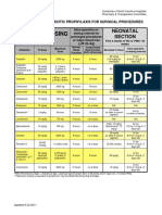 Pediatric-Abx-Surg-Proph-Guideline.pdf