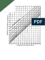 Diagram a Duhring