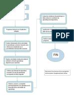 Reconocer Los Procesos de Un Programa de Formación Complementaria