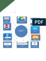 Mapa de Plataformas