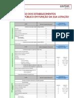 Classificação locais Lotação