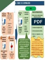 Indice de Distribucion Del Pvl